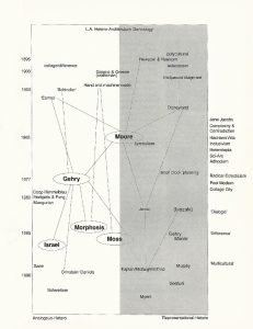 LA Hetero-Architecture Genealogy Chart Web